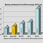 Бренд университетов Волгограда 2018 год