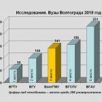 Исследования. Вузы Волгограда 2018 год
