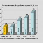 Социализация. Вузы Волгограда 2018 год