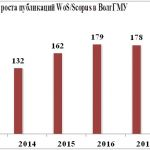 динамика роста публикаций W/S