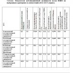 Показатели публикационной активности вузов ЮФО по выбранным критериям за пятилетний (2013-2017) период