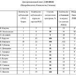 Диссертационный совет Д 208.008.06 сайт