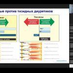 Онлайн-семинар РКО «Выбор диуретика в составе фиксированной комбинации — класс-эффект или препарат лидер?»