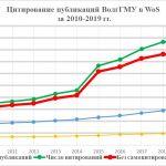 Цитирование публикаций ВолгГМУ в WoS  за 2010-2019 гг.
