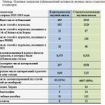 Основные показатели публикационной активности научных школ стоматологов и педиатров